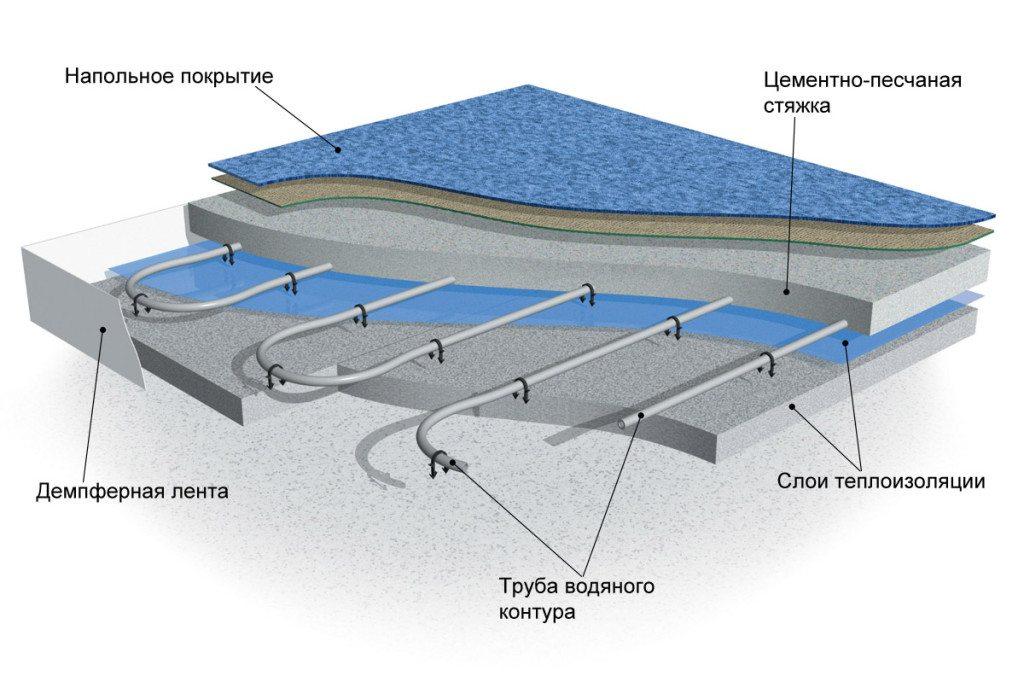 пол - Монтаж водяного теплого пола в частном доме в Курске и Области